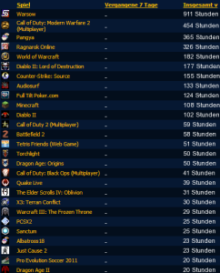 Viele viele viele viele viele viele ... sehr sehr viele Spielstunden in verschiedensten Spielen. (Glaubt bloß nicht, dass das alle sind, das sind maximal 50% aus den 3 Jahren, als ich Xfire wirklich genutzt hab xD)